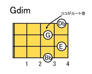 Gdim4