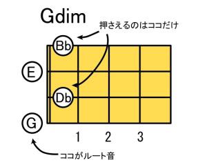 Gdim5
