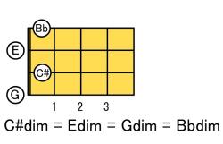 dim_C#_E_G_Bb