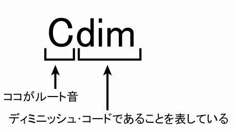dim_code