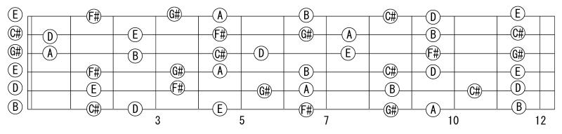 全ポジション図E7