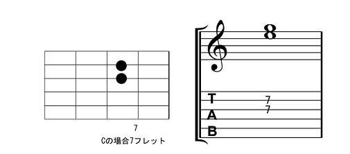 ▲メジャー・コードのフォーム2。3弦が3度、2弦が5度の2和音になります。