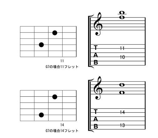▲2和音で弾く7thコードのフォーム